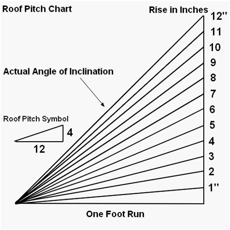 How to Determine Roof Pitch
