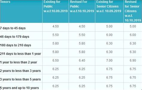 SBI savings account interest rate changed: Balance up to