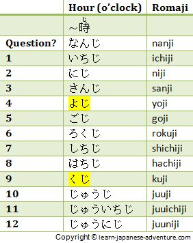 How to give Japanese Time Periods using Japanese Numbers?